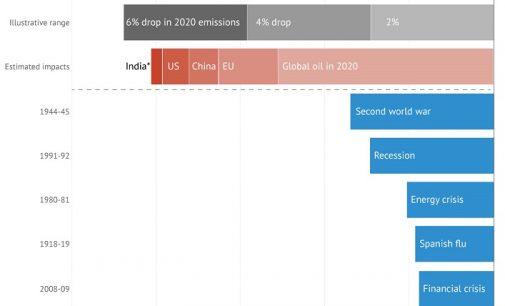 CORONAVIRUS : Les émissions de C02 vont brutalement chuter En 2020, mais Cela ne suffira pas pour respecter l'accord de Paris.