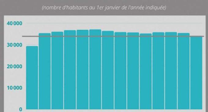 Saint-Martin a perdu plus de 1 250 habitants l'an passé