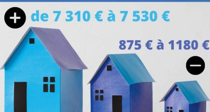 Immobilier à Saint-Martin: Des prix allant de 875 €/m2 à 7 300 €/m2